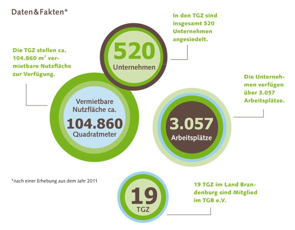 TGB-Daten-und-Fakten